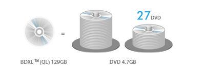 BDXL™ Format Support