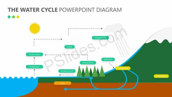 The Water Cycle PowerPoint Diagram Pslides