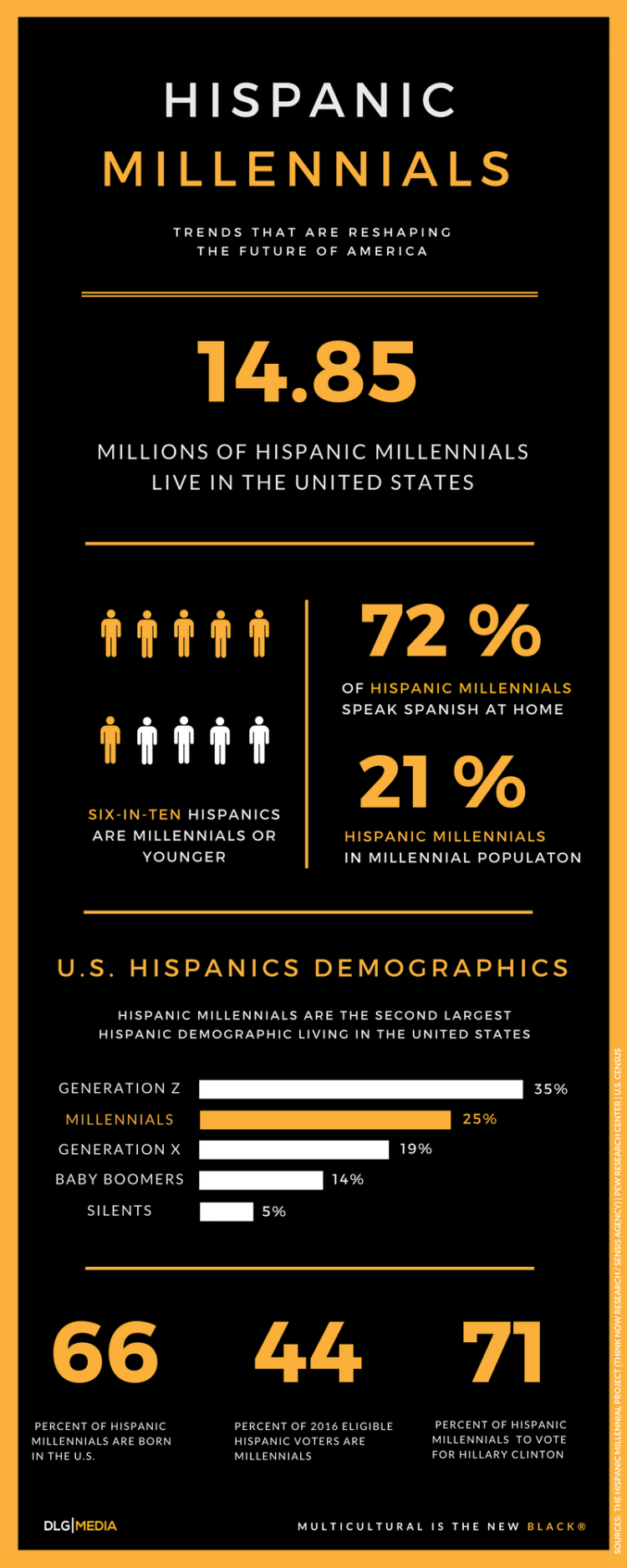 ¡A votar! Hispanic Millennials will shape the Latino Vote