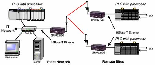 Applying Wireless to Ethernet/IP Industrial Networks
