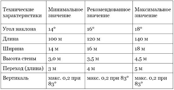 Tablitsa parametrov khafpaipa