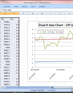 Insert chart like normal and format the money supply data or whatever you have  could be more series onto second vertical axis also dual  with excel trading chocolate rh dliufx wordpress