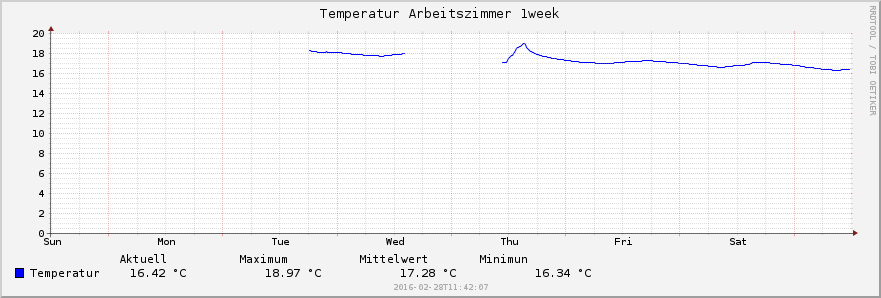 bmp280_temp_1week