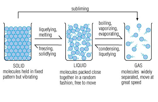 States Of Matter/Molecular Changes