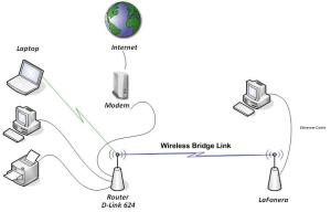 A Guide to Hacking the La Fonera Wireless Router | Digital