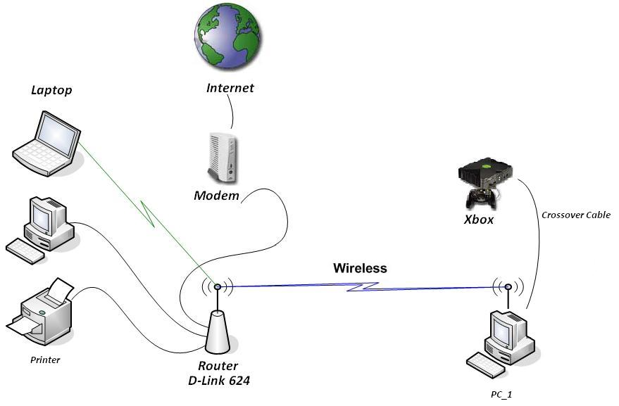 wireless router with cable connection diagram