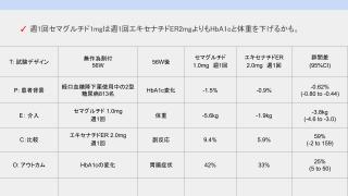 週1回セマグルチド1mgは週1回エキセナチドER2mgよりもHbA1cと体重を下げるかも。