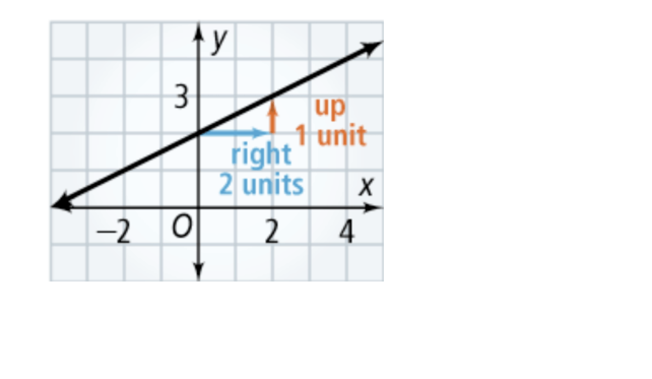 Algebra 1 5-1 Independent Practice: Rate of Change and