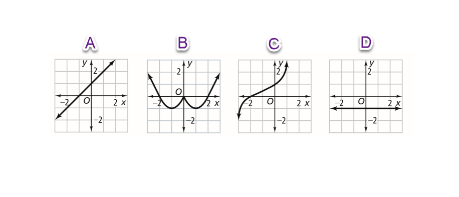 Algebra 1 4-3 Complete Lesson: Patterns and Nonlinear