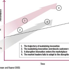 Martial Arts Diagram Experimental Design Chart Disruptive Innovation And The Future Of Physical Versus Mixed