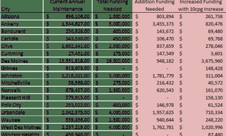 10cpg increase