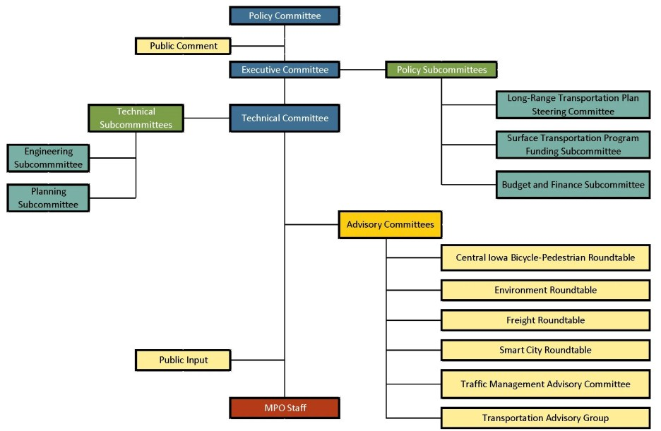 org chart_updated