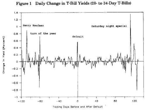 1979 Treasury Default