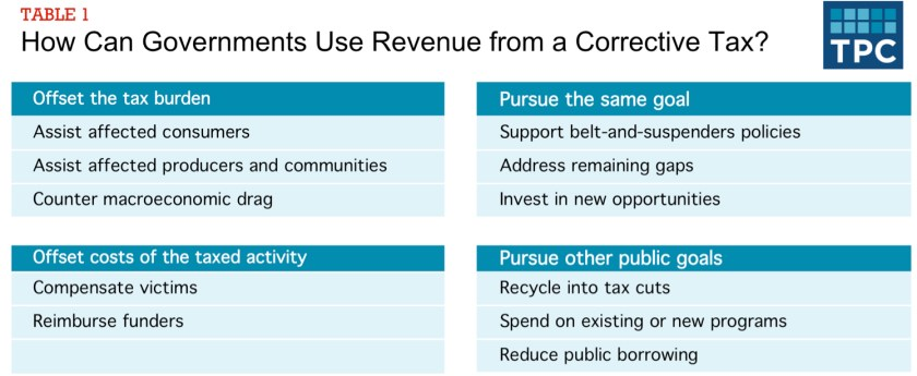 Revenue Use Table 2