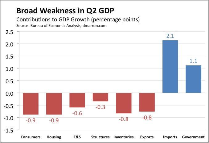 Broad Weakness in Q2 2009