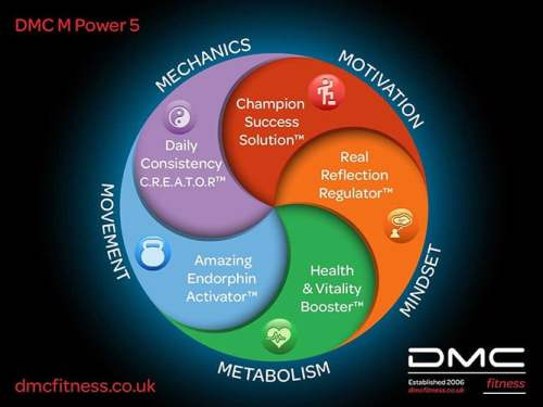 M Power 5 Personal Training System