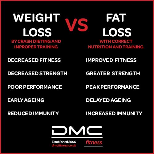 weight vs fat