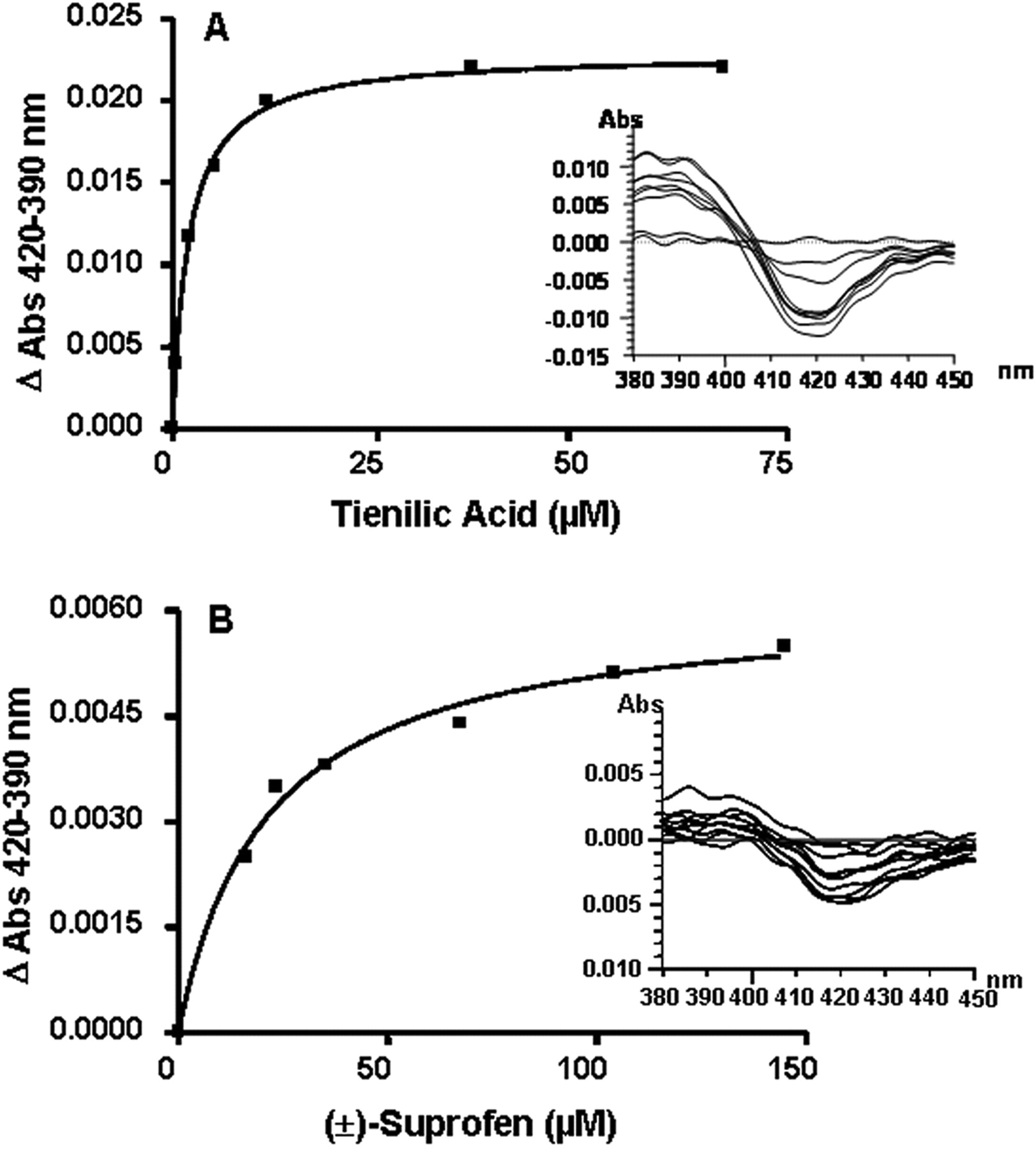 Mechanism Based Inactivation Of Cytochrome P450 2c9 By Tienilic Acid And Suprofen A