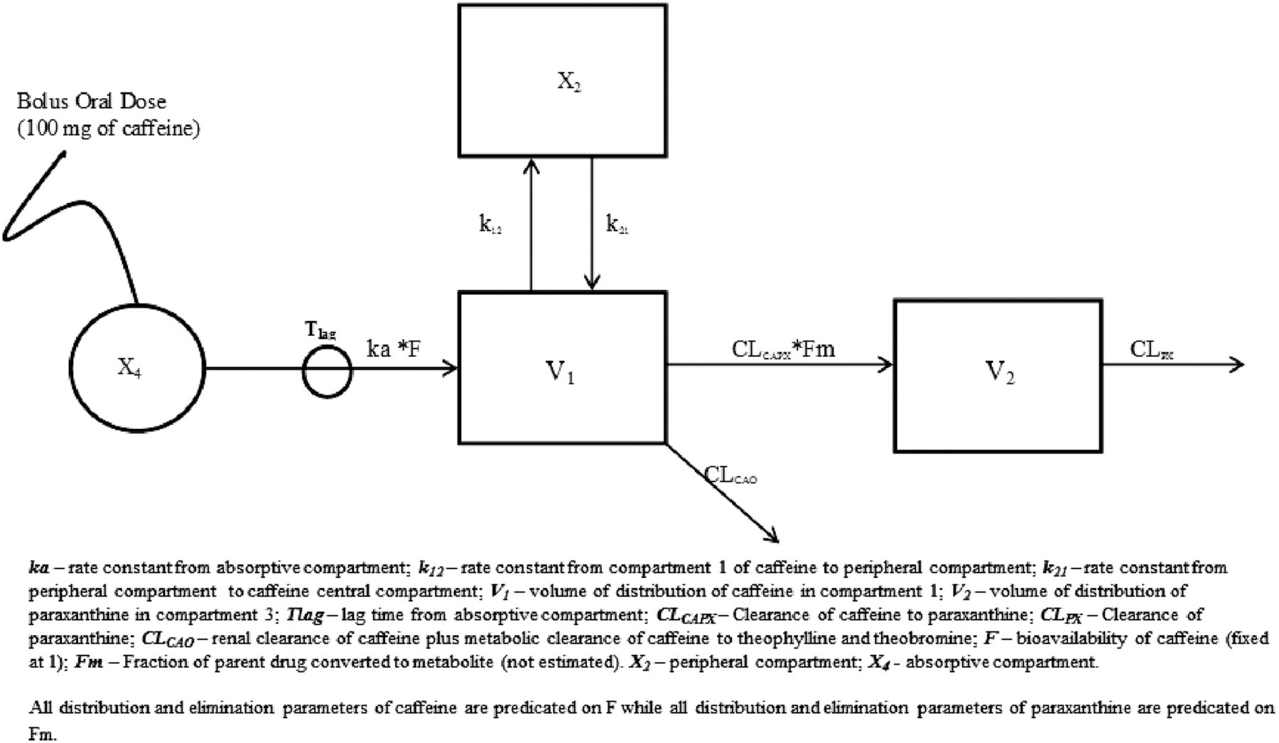 A Pharmacometric Approach To Investigate The Impact Of Methylxanthine Abstinence And Caffeine