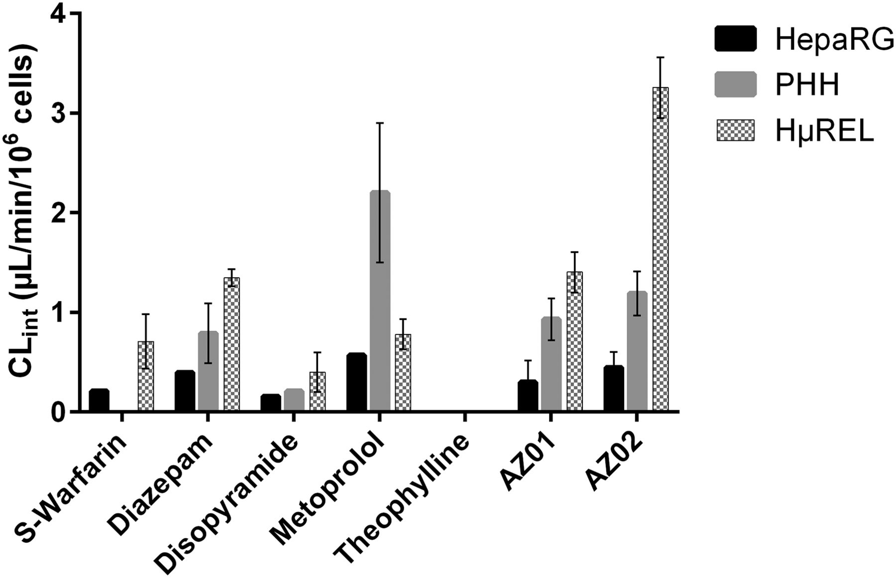 Determination of Human Hepatocyte Intrinsic Clearance for