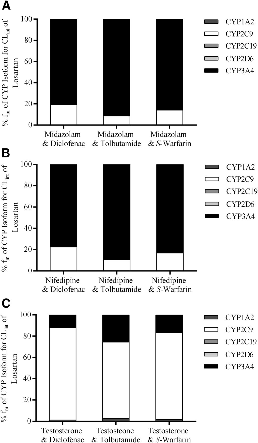 Impact of Probe Substrate Selection on Cytochrome P450