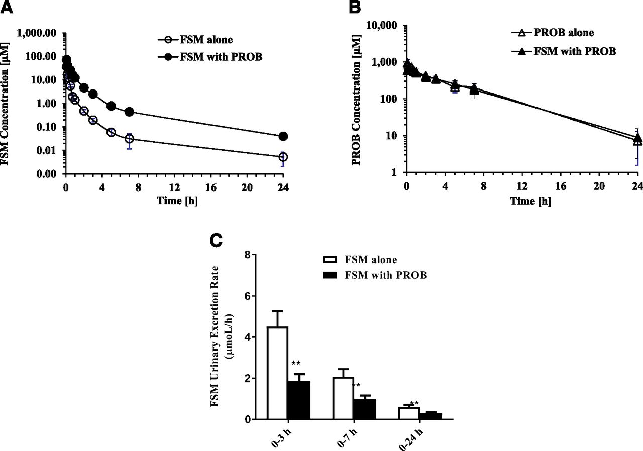 Discovery And Validation Of Pyridoxic Acid And