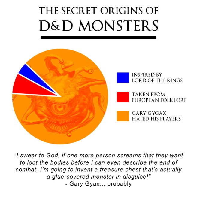 secret origins of D&D monsters meme