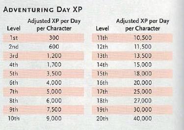 adventuring-day-xp