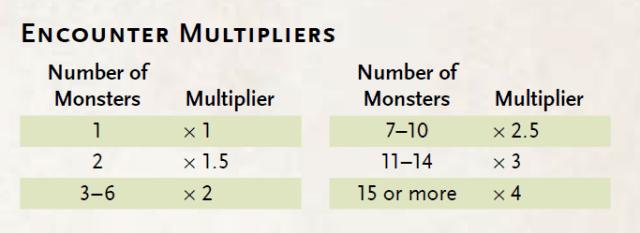 encounter-multipliers