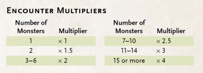 encounter-multipliers