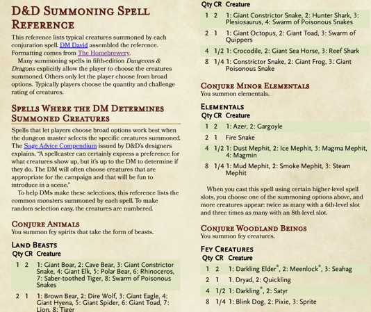 A Dungeons Dragons Summoning Spell Reference Dmdavid