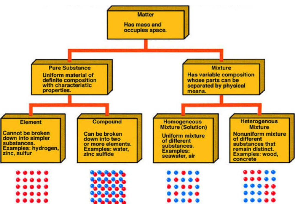 medium resolution of matter