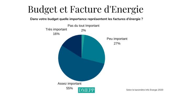 budget et facture d'énergie
