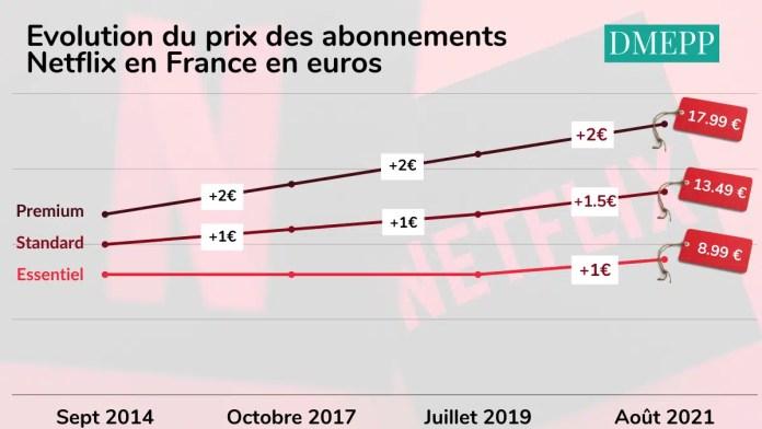 Evolution du prix des abonnements Netflix en France en euros