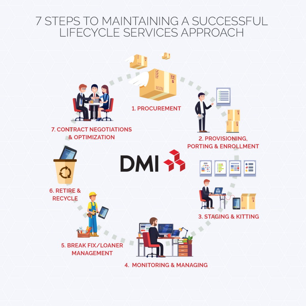 7 steps of lifecycle services