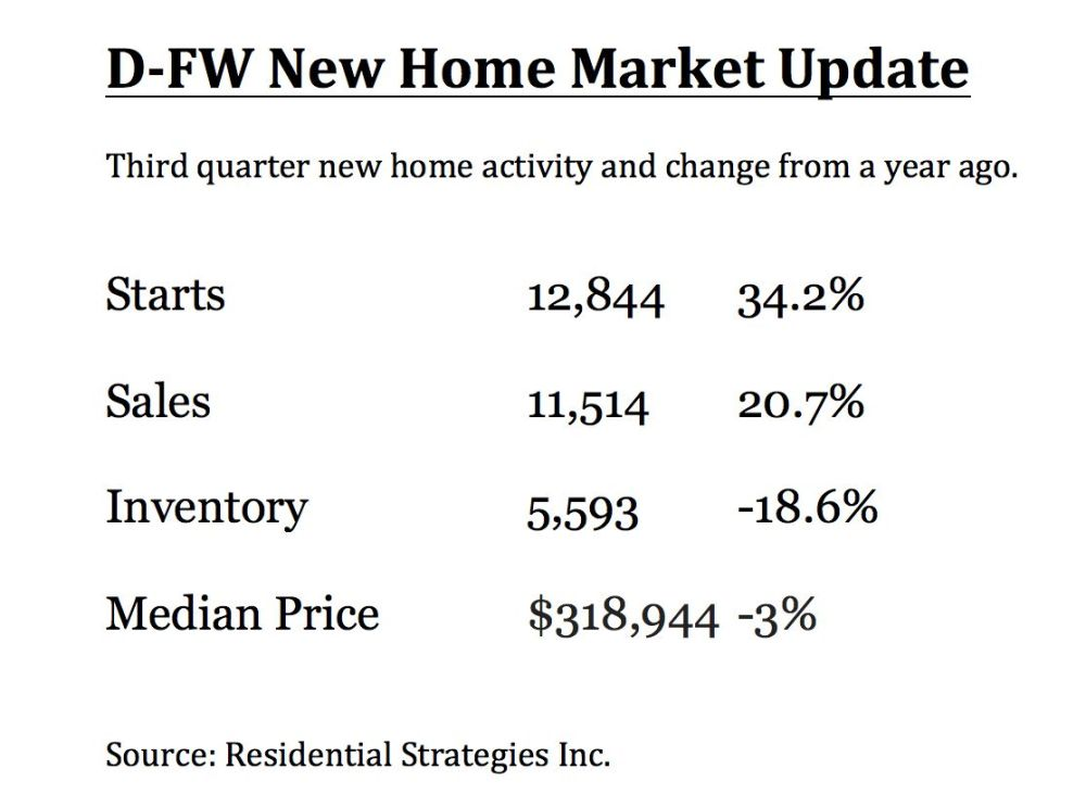 New home starts were the highest in 14 years.