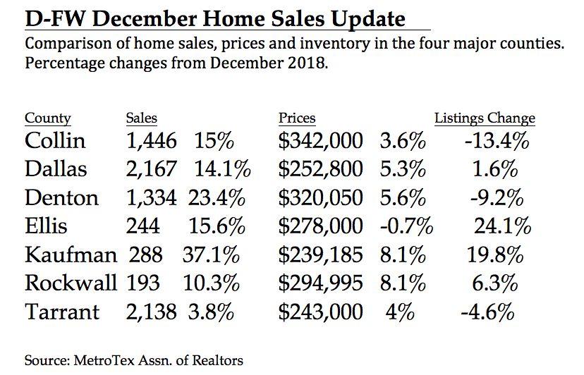 Dallas County had the most home sales.