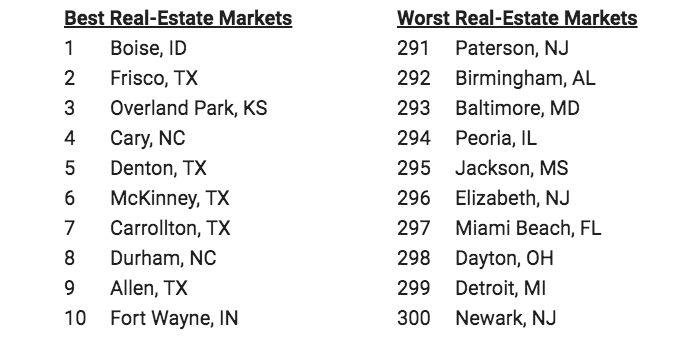 D-FW has half of the top 10 best U.S. home markets
