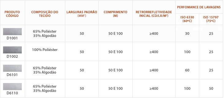 Especificações dos produtos da série de Tecidos Refletivos (Prata Misto/Cinza)