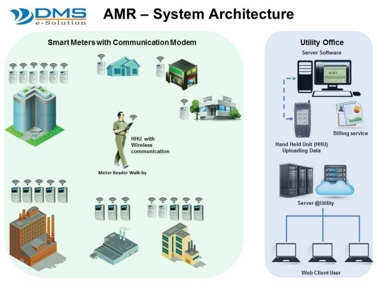 AMR– System Architecture