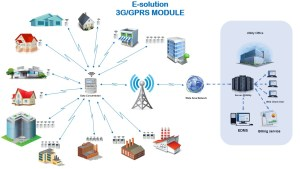 E-solution3G GPRS Communication AMI AMR Smart Metering