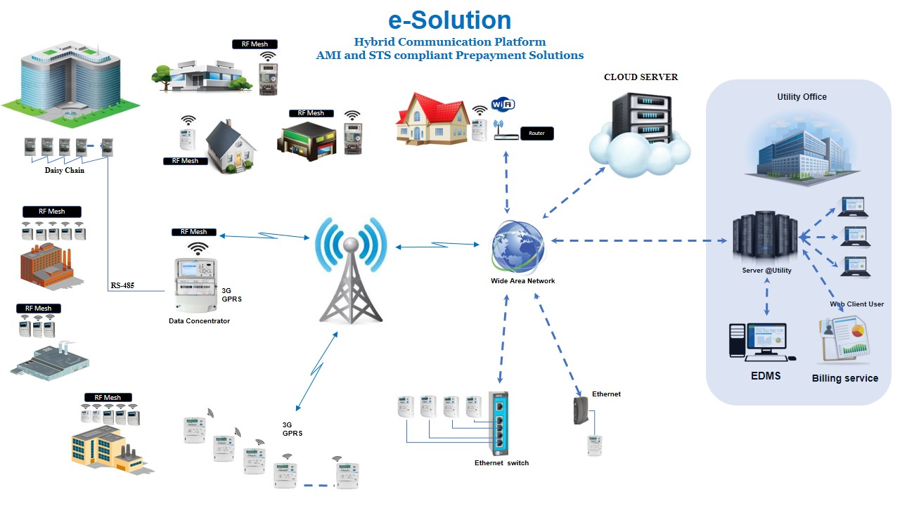 Communication Solution Smart Metering
