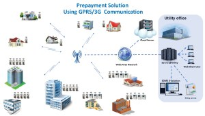 Prepayment Solution GPRS 3G Communication
