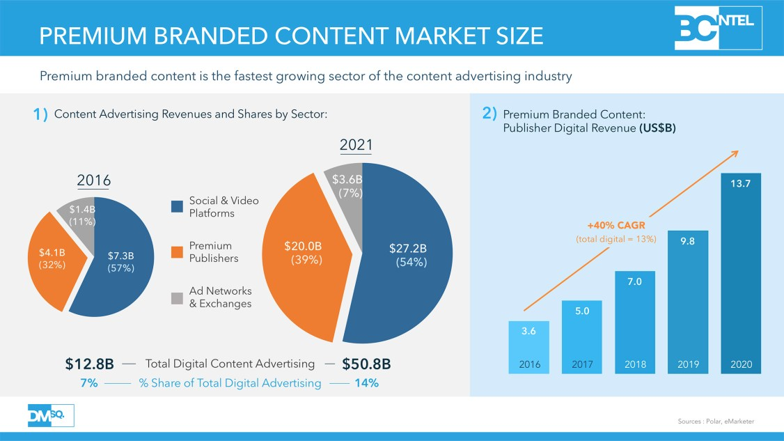 Premium Branded Content Market Size.