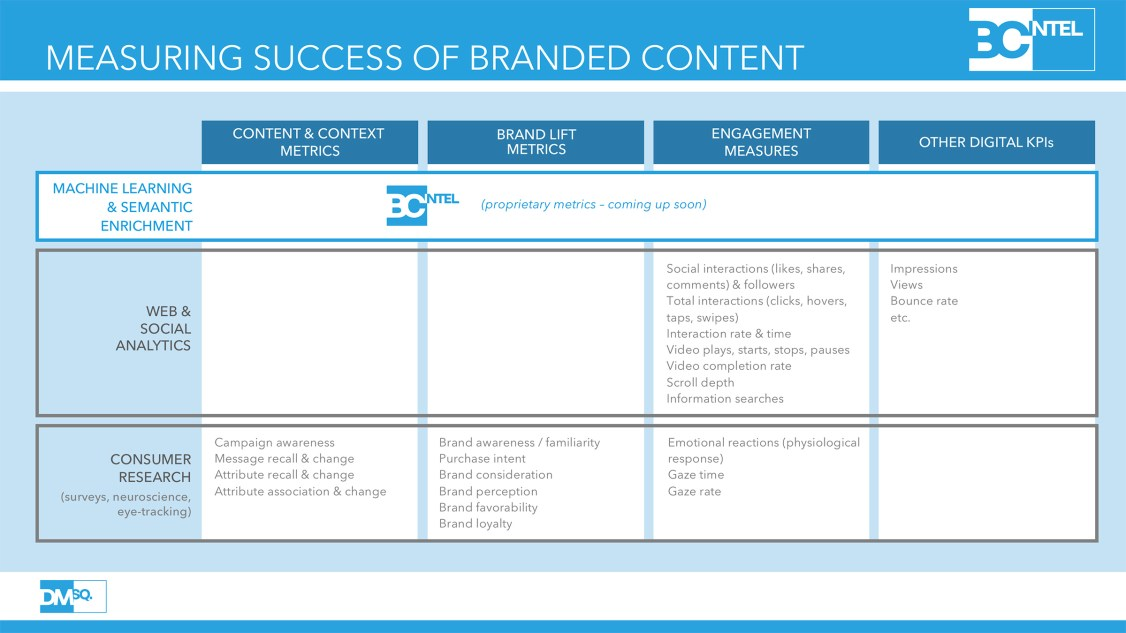 Measuring the success of branded content.