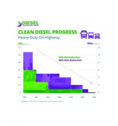 tunnel studies offer new vision for real world emissions from heavy duty diesel vehicles [ 900 x 900 Pixel ]