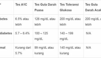 Tabel Gula Darah Diabetes