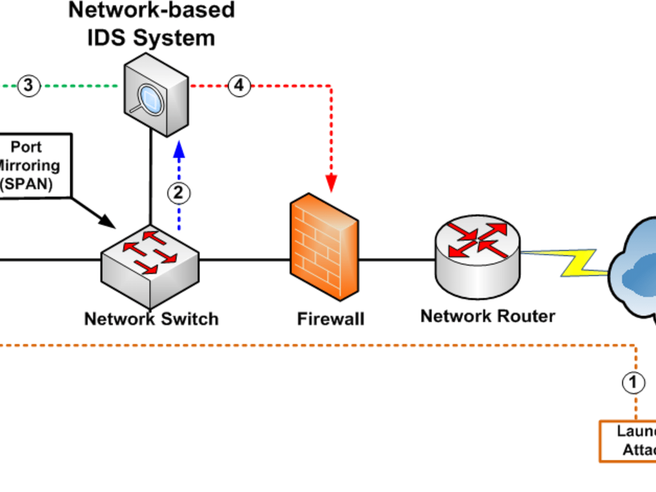 ids network diagram micro usb to hdmi wiring based intrusion detection system using deep