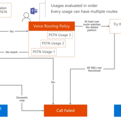 Pstn Call Flow Diagram 3 Phase 6 Lead Motor Wiring Configure Direct Trunking To Microsoft Teams With Ribbon Sbc Edge 41