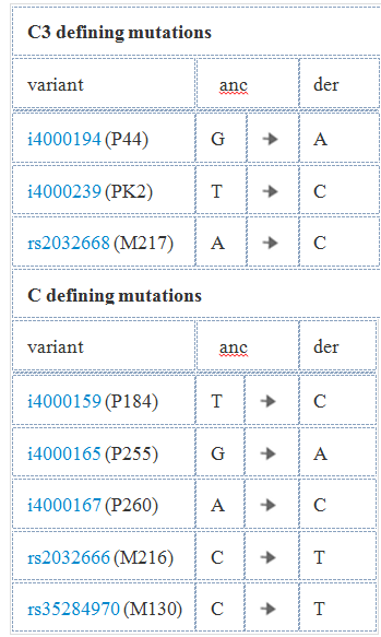C3 defining mutations